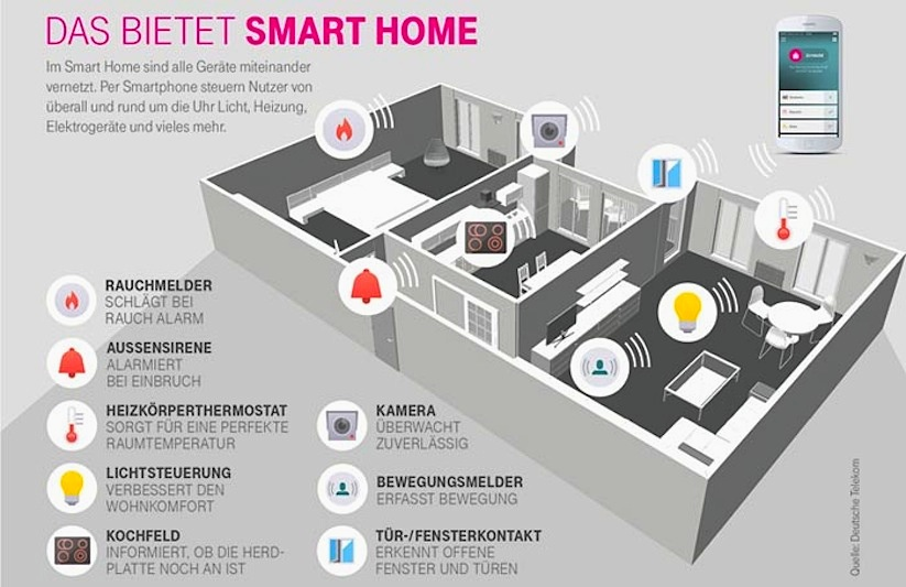 telekom mit smart home habt ihr euer zuhause jederzeit in der hand. Black Bedroom Furniture Sets. Home Design Ideas