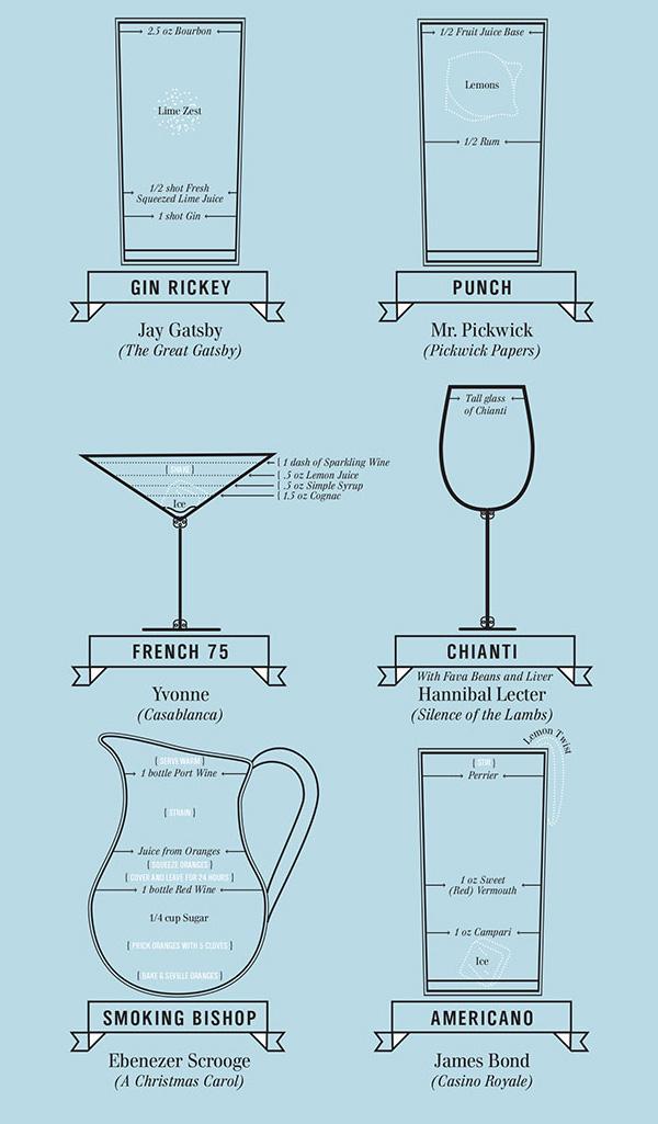 PopChartLab_P-Famous_Cocktails