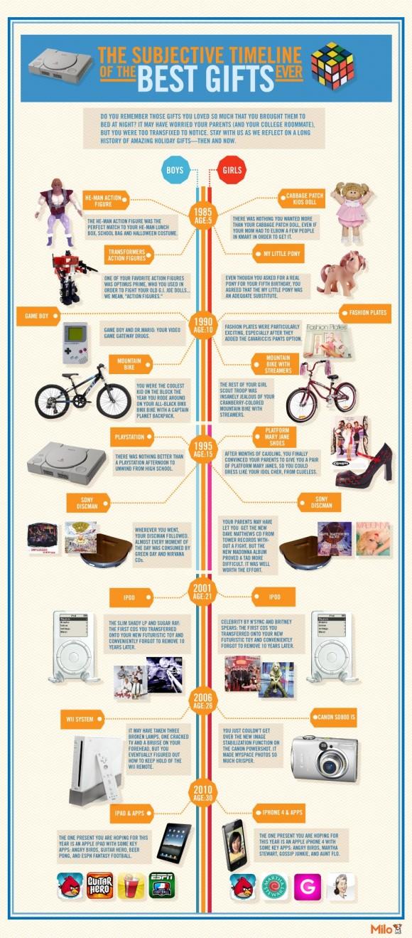 Die beliebtesten Weihnachtsgeschenke der letzten 25 Jahre [Infografik]