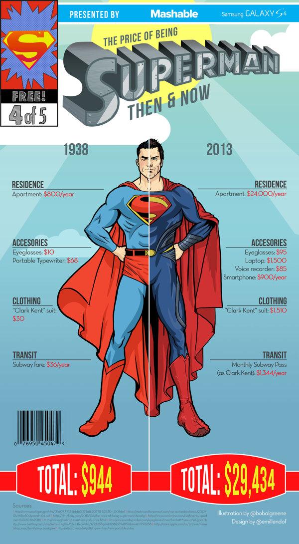 superhero_costs_then_now_01