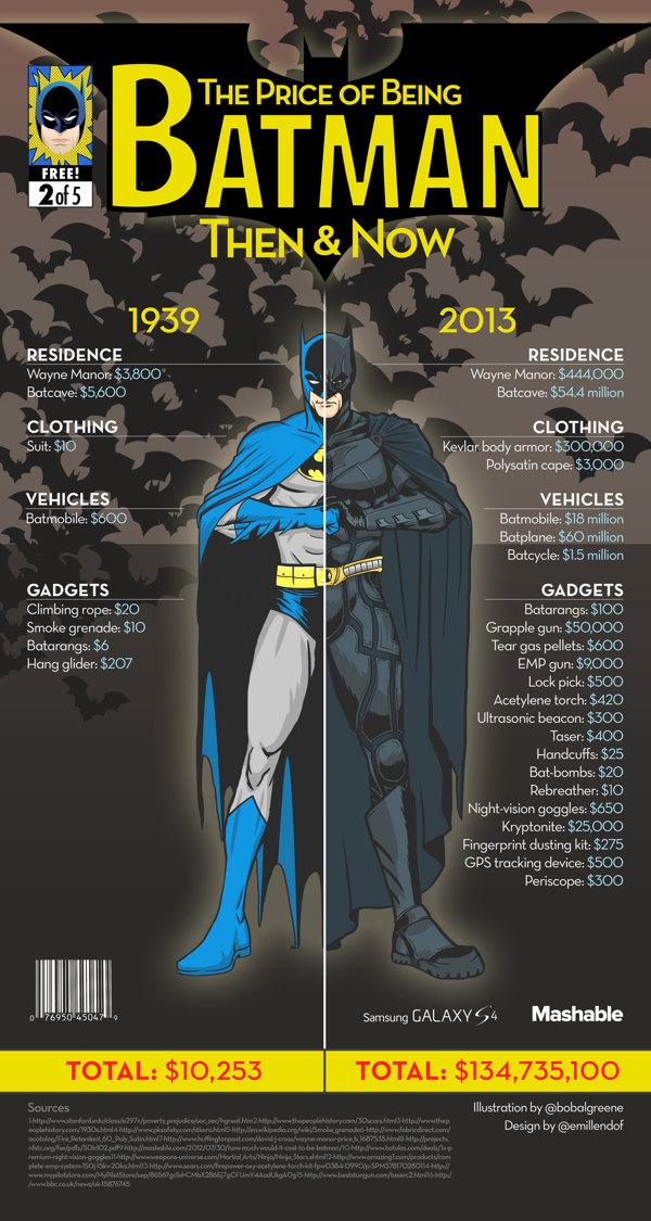 superhero_costs_then_now_02