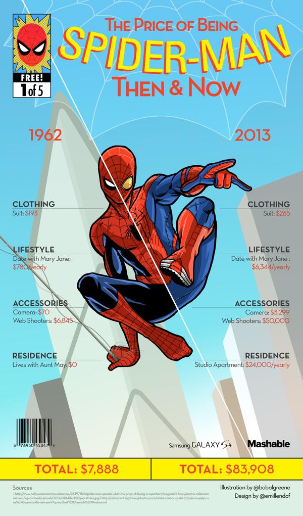 superhero_costs_then_now_03