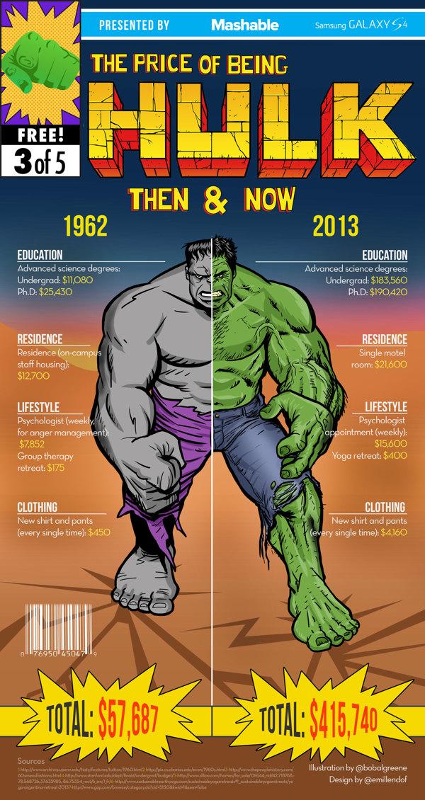 superhero_costs_then_now_04