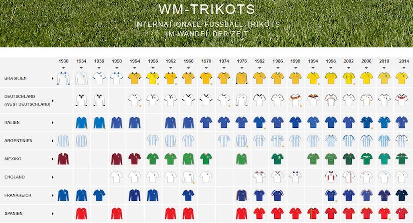 wm_trikots_infografik_01